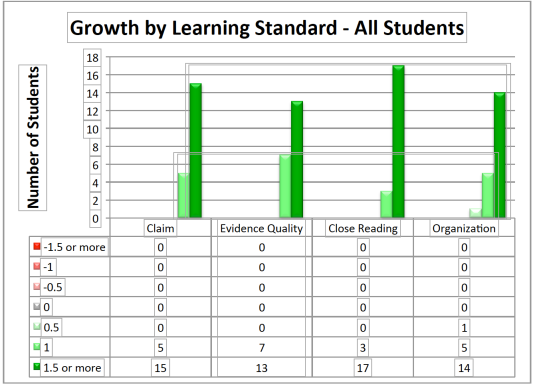 Graph of Growth by Learning Standard from Project Report